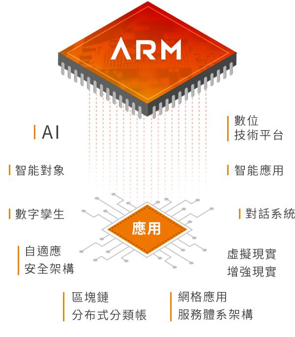 arm多元開發應用